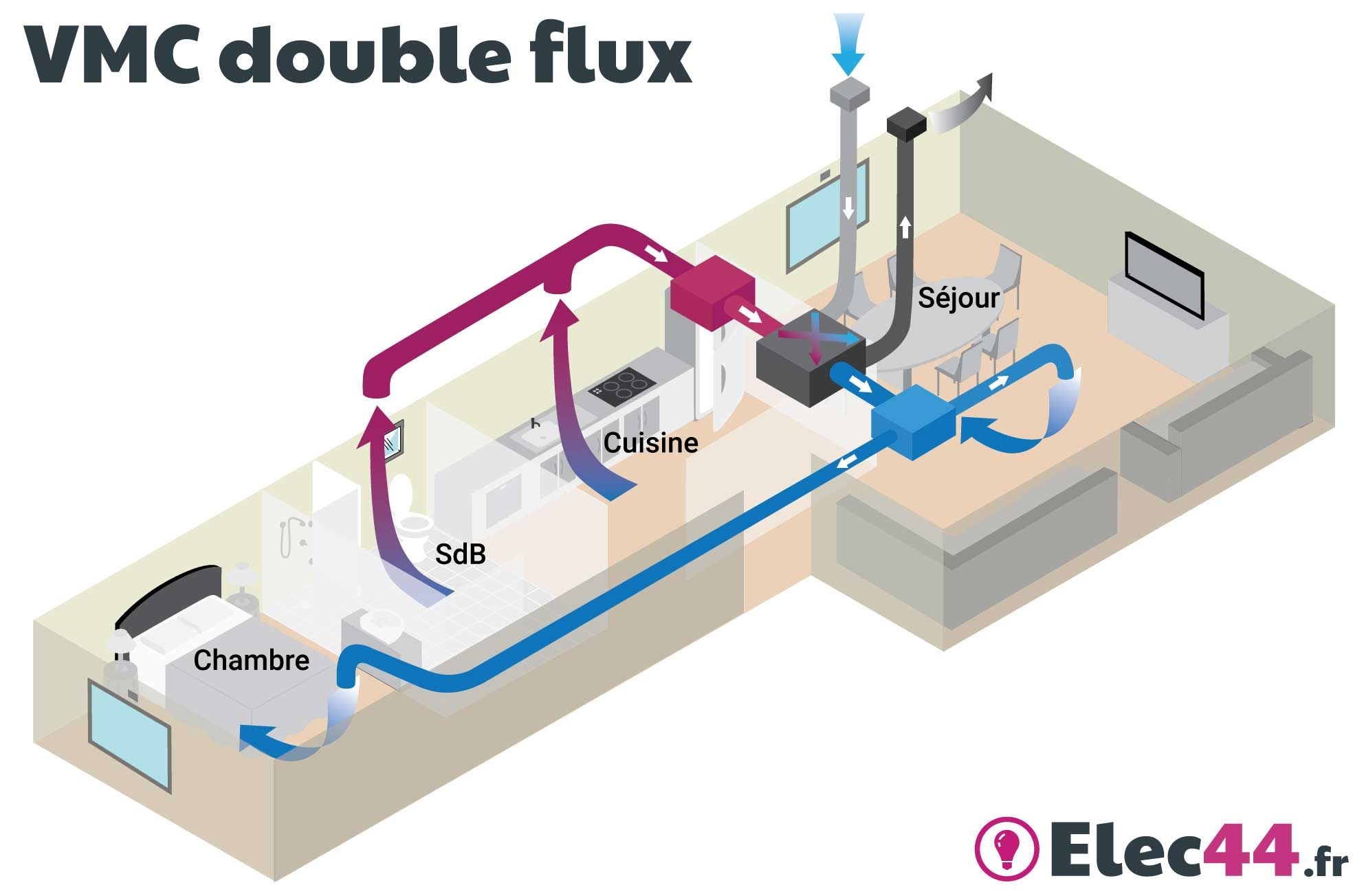 Guide choisir sa vmc simple flux ou double flux sas for Transformer vmc simple flux en double flux